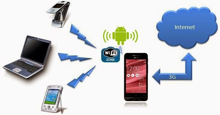 Internet Wifi Murah - Internet WiFi Kediri